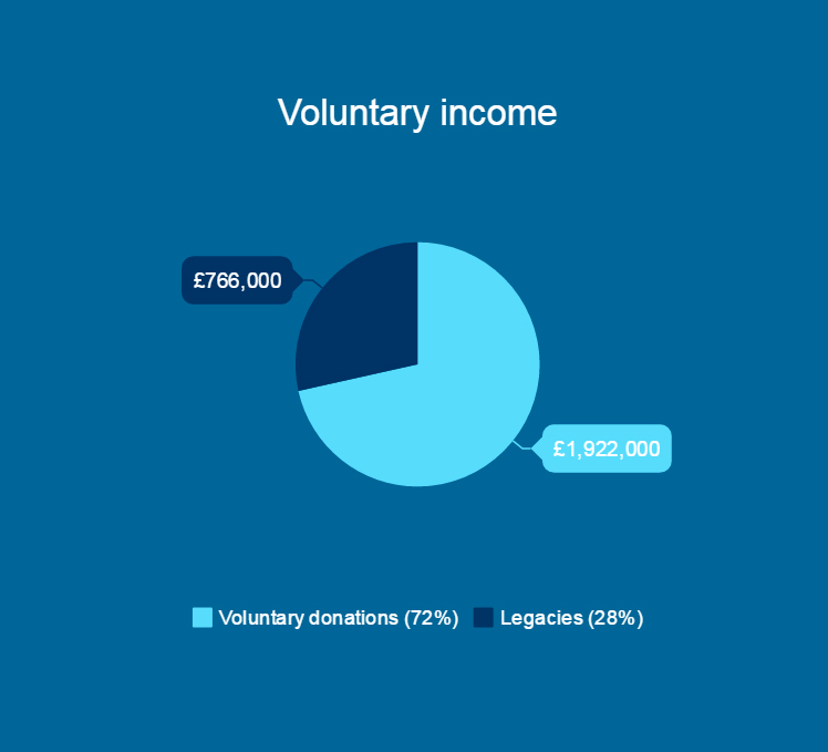 Voluntary donations infographic